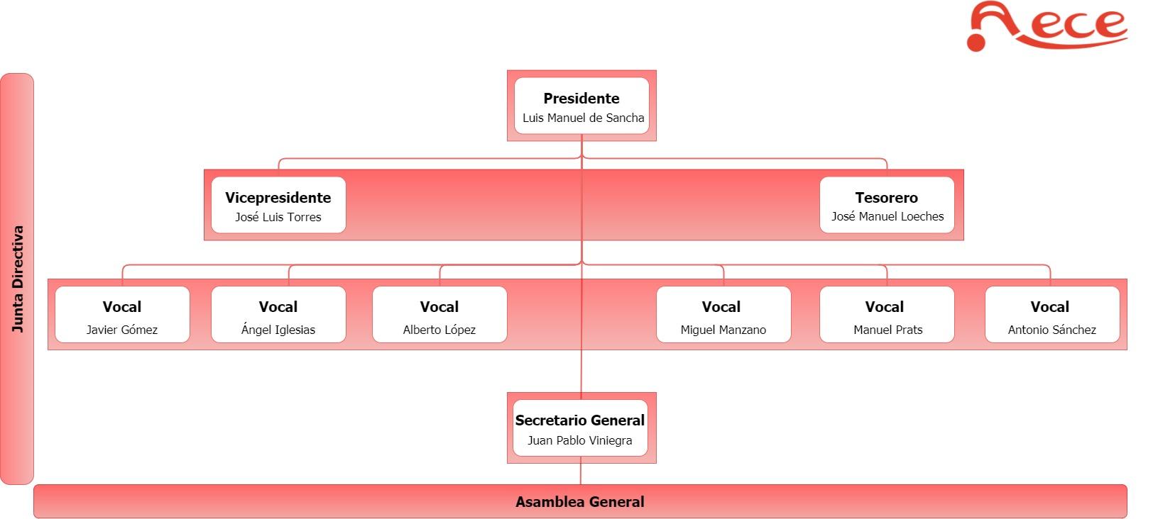 Organigrama (4)